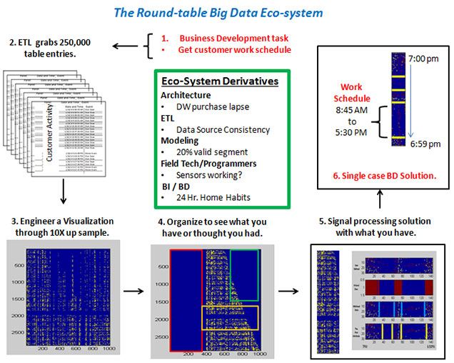 Big-Data-Eco-Systemand