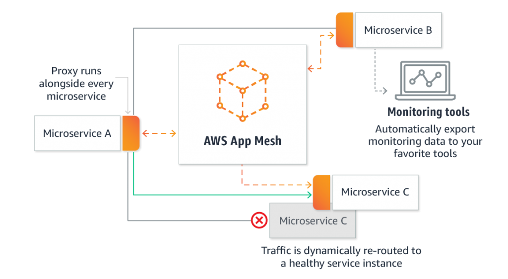 amazon aws app mesh infographic